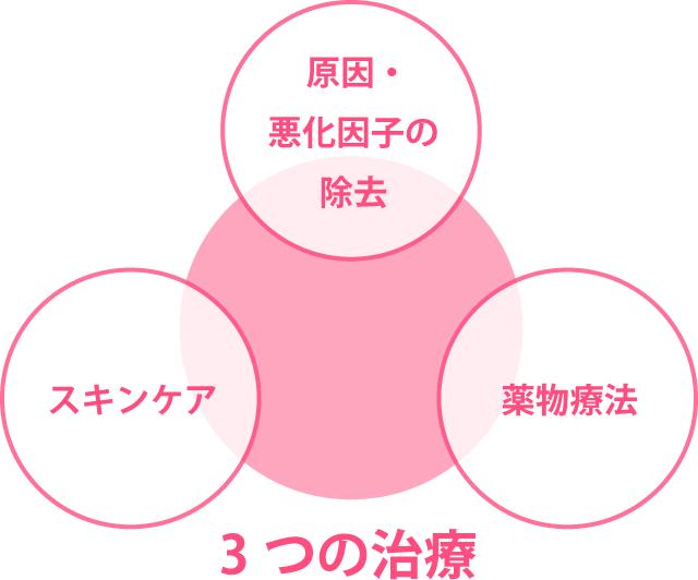 アトピー性皮膚炎 | 敏感肌も安心のくみこクリニック四条烏丸院 京都